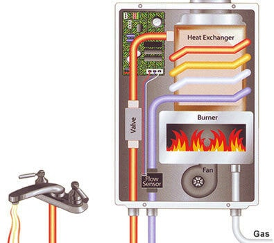 tankless water heater from Keemer Plumbing Salt Lake Utah