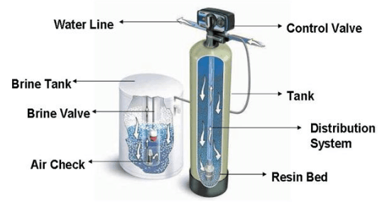 Water Softener Image