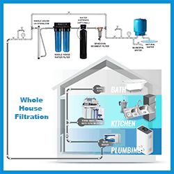 Whole-House-Filtration-Systems-by-Keemer-Plumbing-Salt-Lake-City-Utah